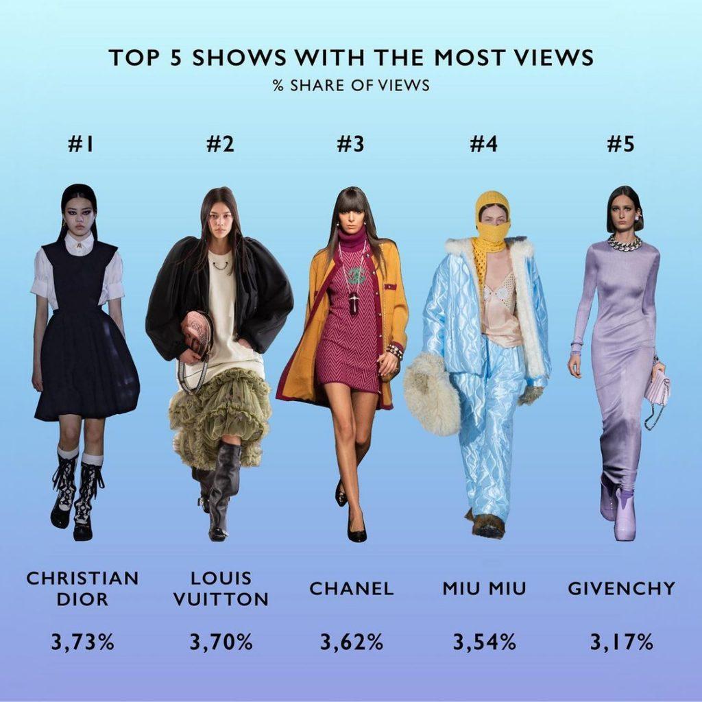 Tag Walk - статистика просмотров модных шоу, набравших наибольшее количество зрителей по завершение Недели моды в Париже